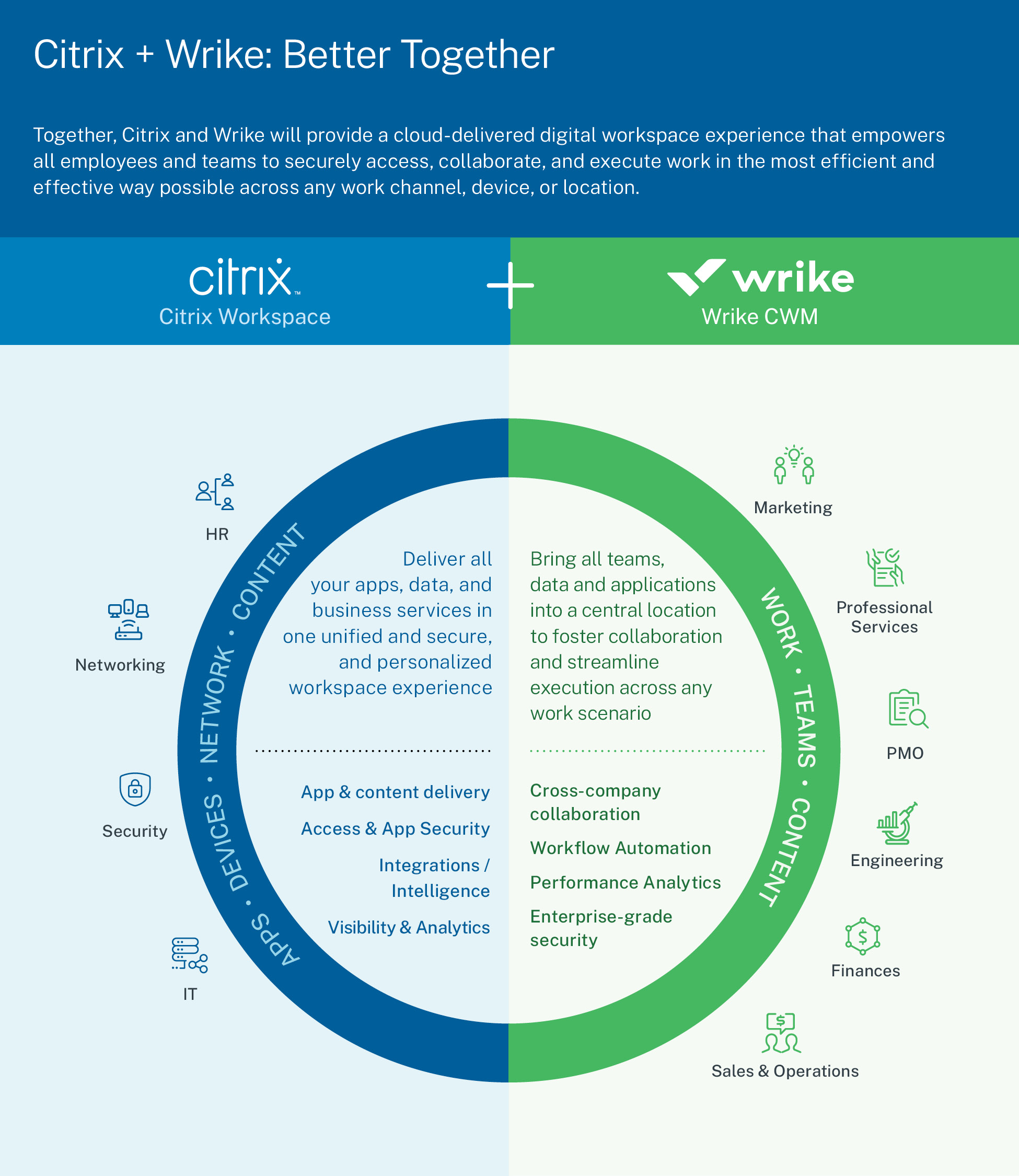 Citrix to Acquire Wrike, Delivering Modern Digital Workspace and Advancing Future of Work