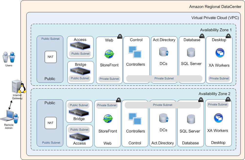 Xenapp And Xendesktop 76 Reference Architecture On Aws Citrix Blogs