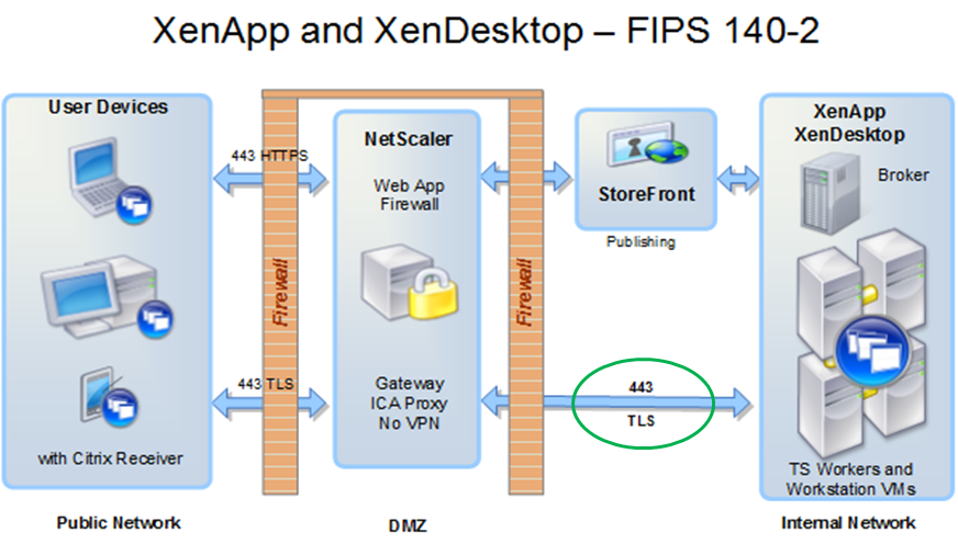 Xenapp And Xendesktop 76 Security Fips 140 2 And Ssl To Vda