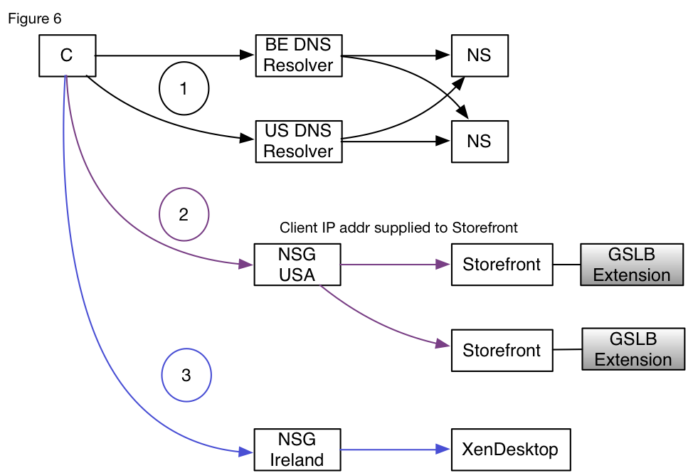 Adding a GSLB extension to StoreFront allows a secondary layer of GSLB to be performed using the real endpoint IP address