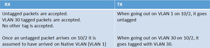 Tagged VLANs