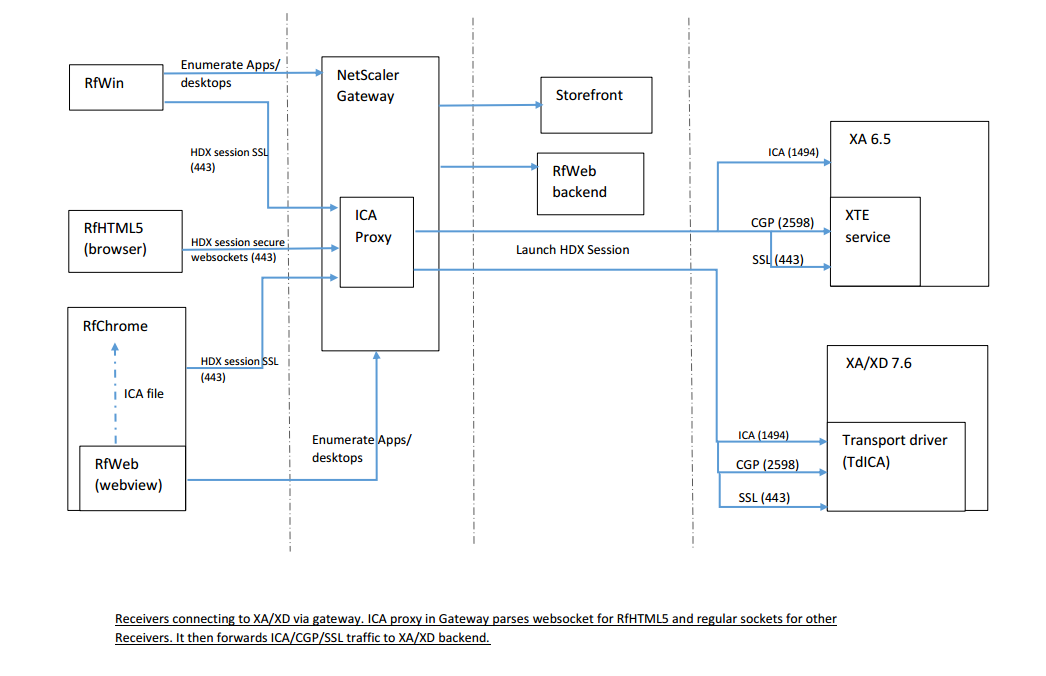 receiver internals how receiver for html5 chrome connections work rh citrix com Engineering Process Flow Diagram Process Flow Diagram Template