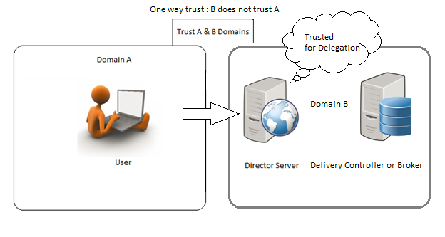 When IWA is not supported; due to domain trust issues