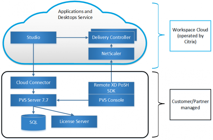 Figure 2 Applications and Desktops Service PVS deployment