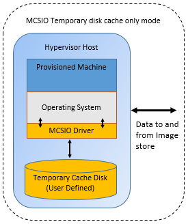 MCSIO temporary disk cache only