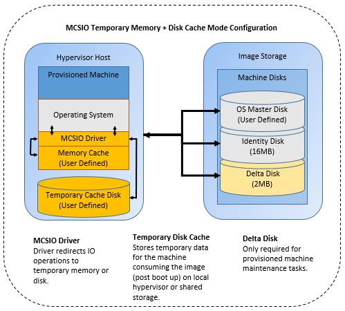 MCSIO temporary memory and disk cache