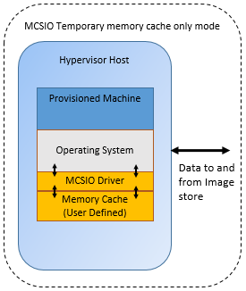 MCSIO Temporary memory cache only