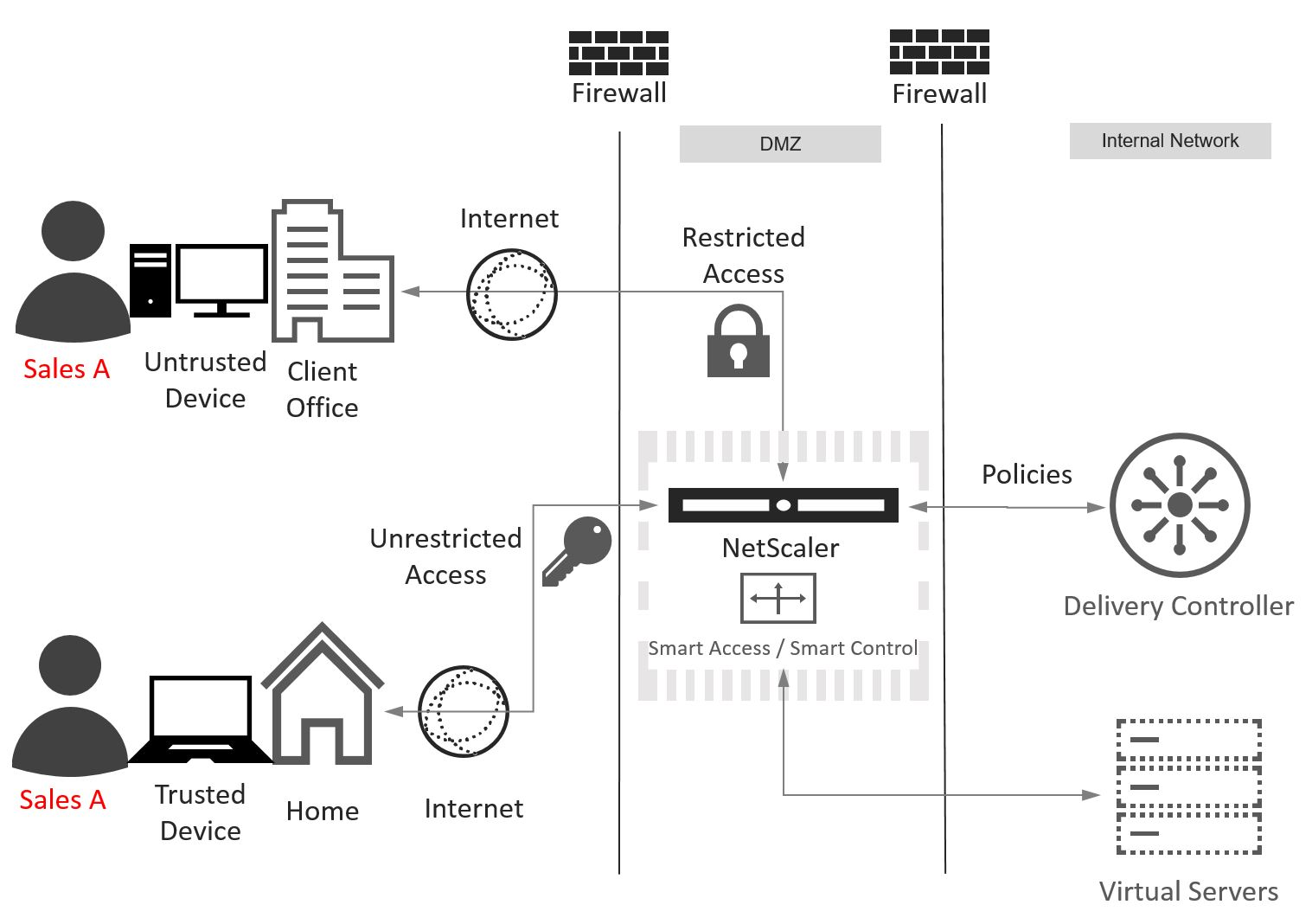 SmartAccess - Diagram 2 - User accessing via different devices