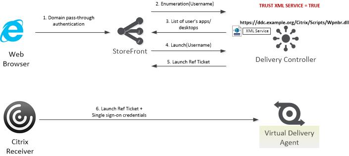 Securing the XenApp/XenDesktop XML Service – Important Steps
