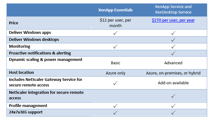 How much will XenApp Essentials cost?   Citrix Blogs   The