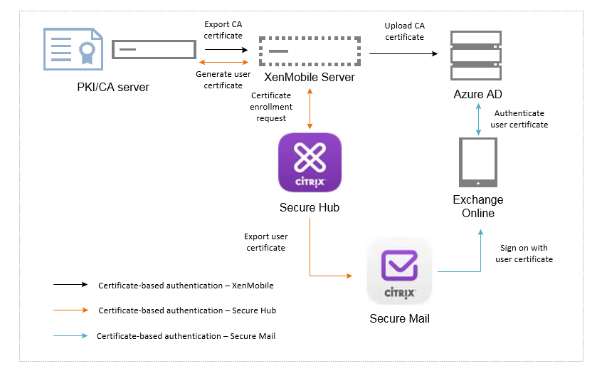 certificate-based-authentication-office3652-diagram