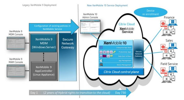 Transition from your on-premises XenMobile 9 system to XenMobile Service on Citrix Cloud