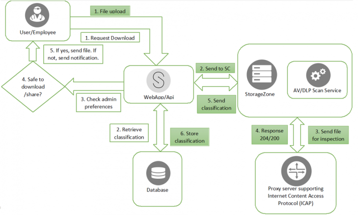 Fig 6: ShareFile with ICAP antivirus support.