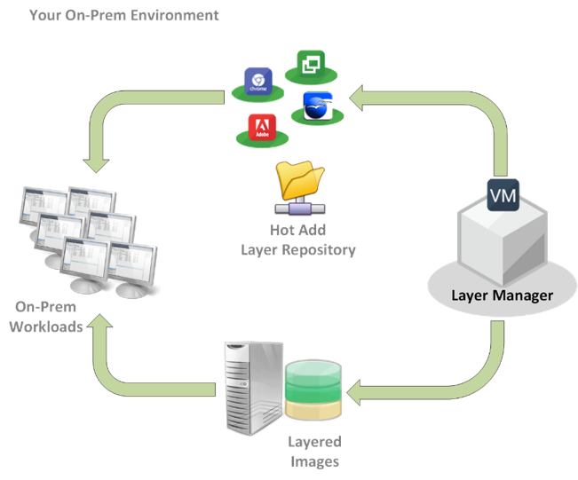 How Citrix App Layering Cloud Management works with On-Prem