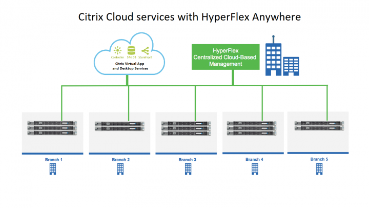 Cisco HyperFlex extends Citrix Workspace to the edge