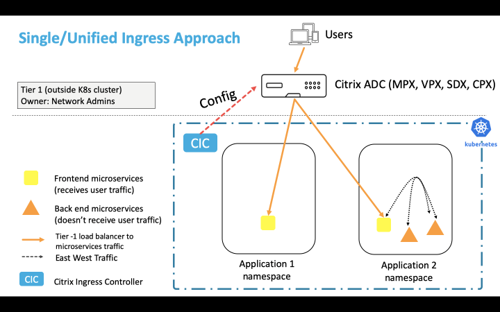 Citrix ADC for Kubernetes: Enterprise-grade Ingress solution