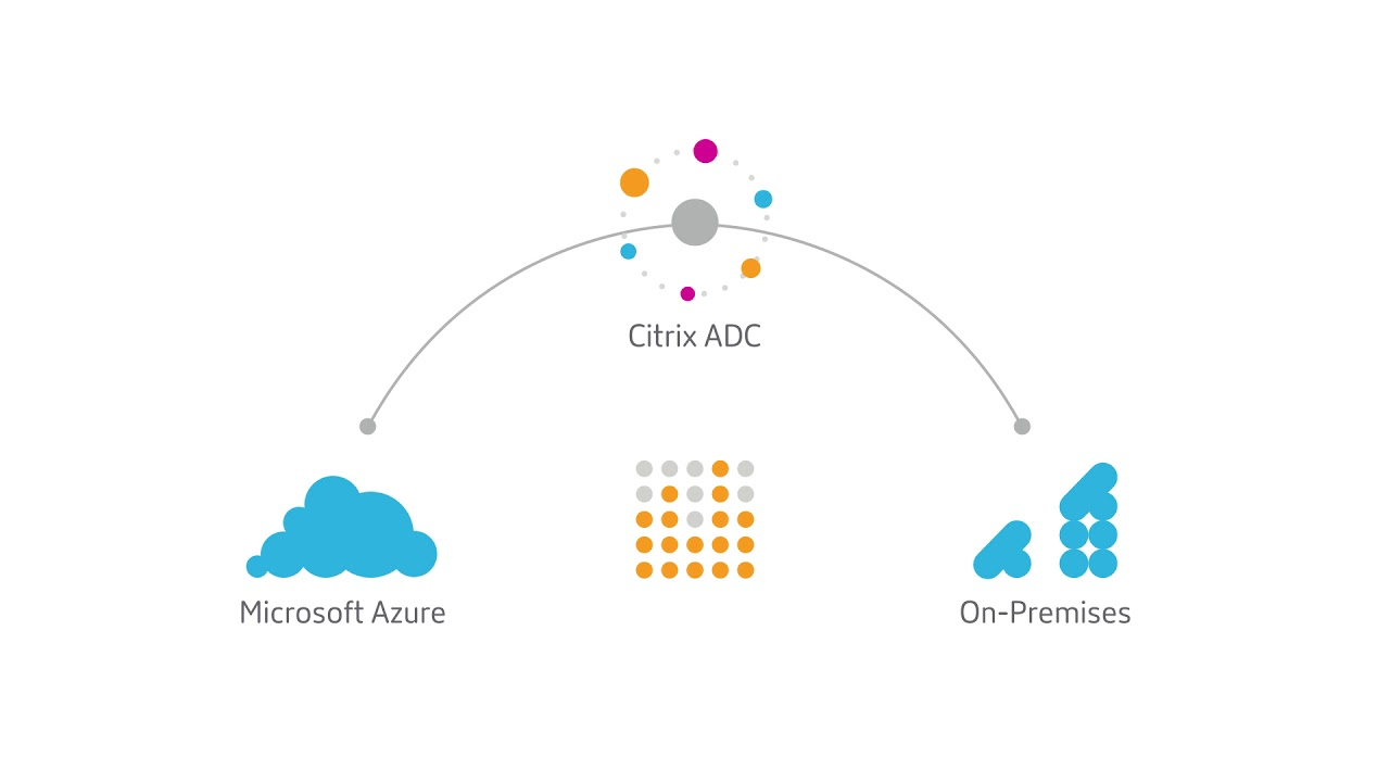 Empowering Your Network with Citrix ADC and Microsoft Azure