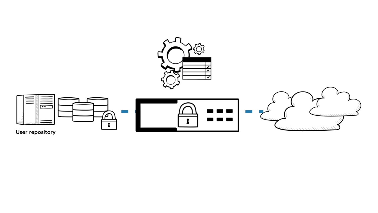 Secure user identity and achieve federation and single sign-on with Unified Gateway