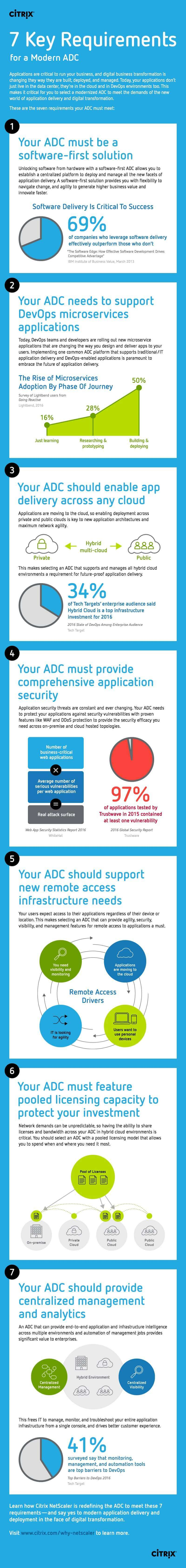 Learn the 7 Key Requirements for a Modern ADC