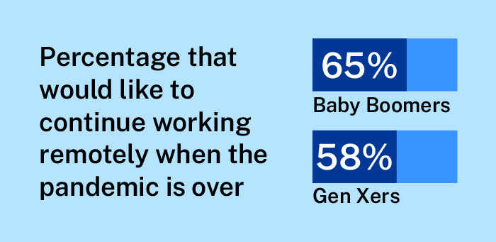 Graphic of percentage of generations workforce that want to remain remote.