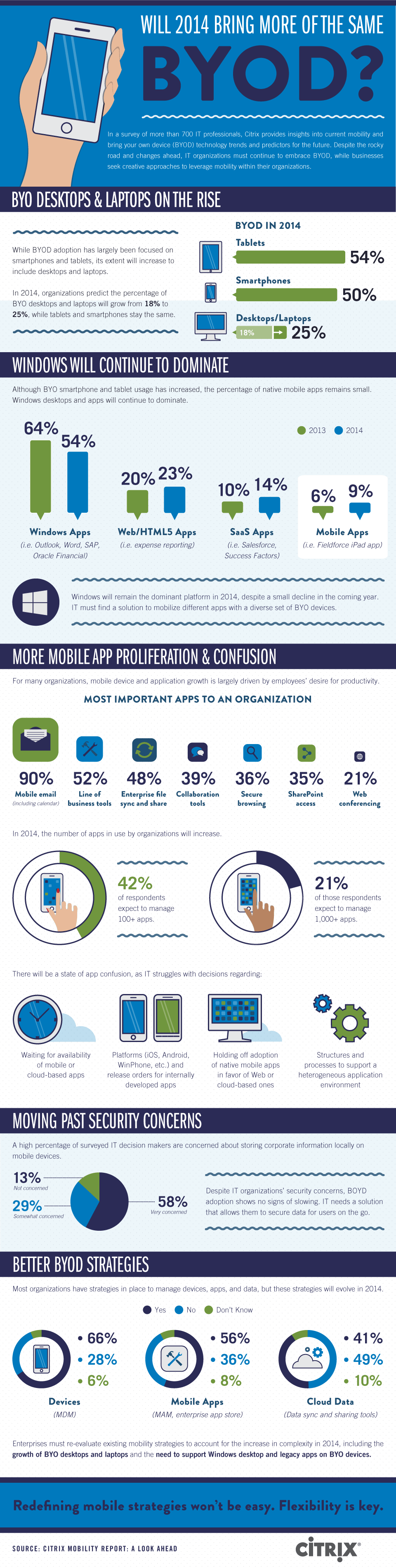 Will 2014 bring more of the same BYOD?