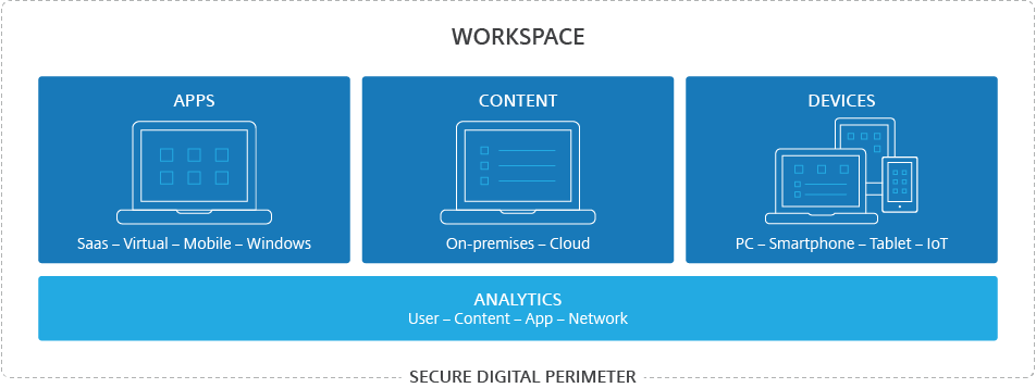 What makes a Citrix Workspace?