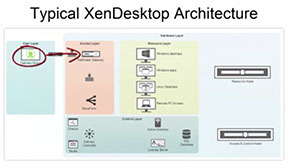 Citrix Virtual Apps and Desktops - Reference Architecture