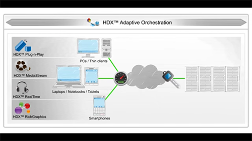 High Definition Virtual Desktop with Citrix HDX