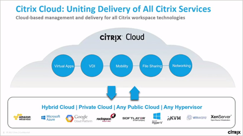 Desktop Master Class - Migrating to Citrix Cloud - Sept 2017